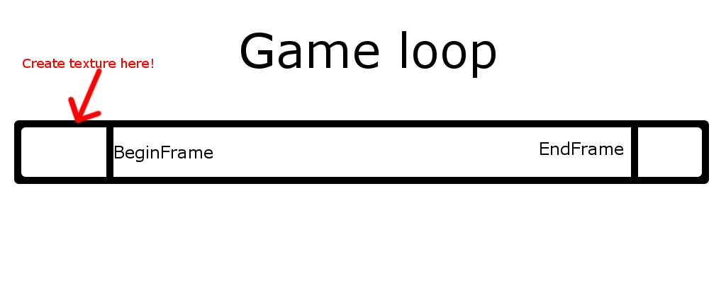 gameloop-problem